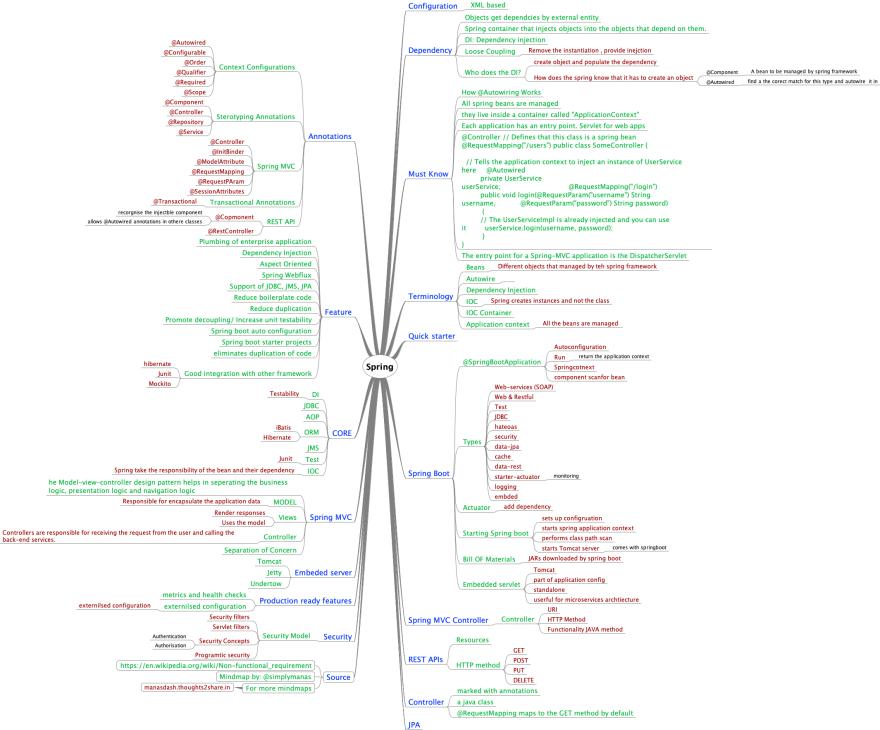 A Mind map on Spring Framework - DEV Community 👩 💻👨 💻 I Mind Map on conceptdraw mindmap,