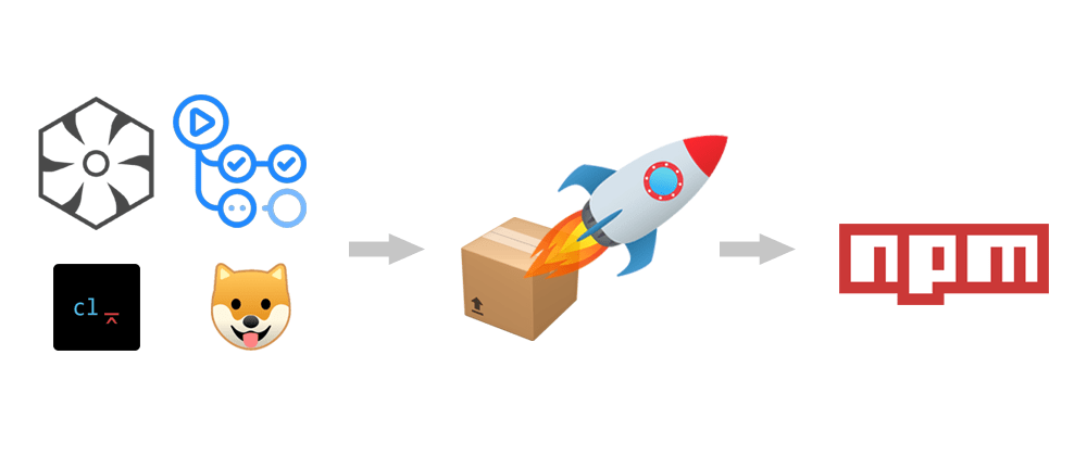 Cover image for Automated versioning and package publishing using GitHub Actions and semantic-release