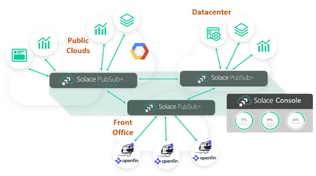 A diagram showing how PubSub+ Cloud works with OpenFin applications and between public cloud and datacenters.