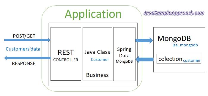 spring-boot-angular-6-spring-rest-api-data-mongodb-spring-server-architecture