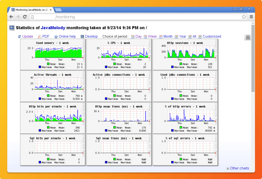 Charts shown on JavaMelody dashboard