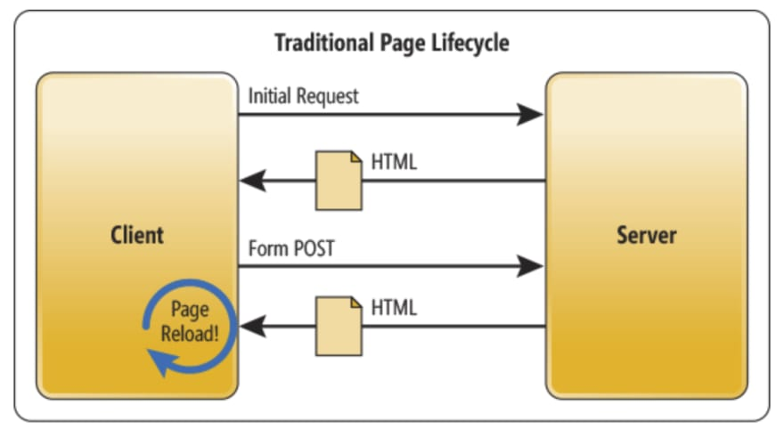 Traditional http request