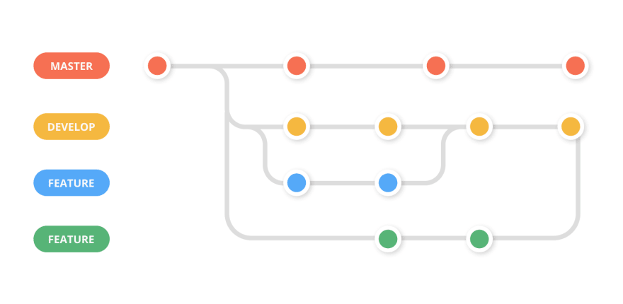 5 Git workflows you can use to deliver better code and improve your development process