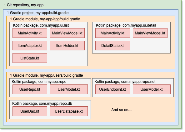 Structure of an Android app with several Gradle modules