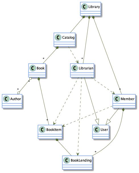 Library management class diagram