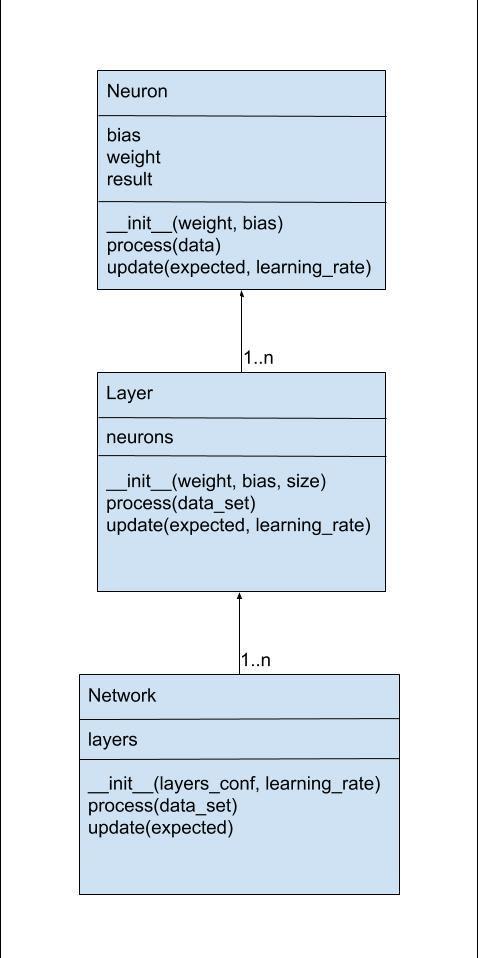 network UML