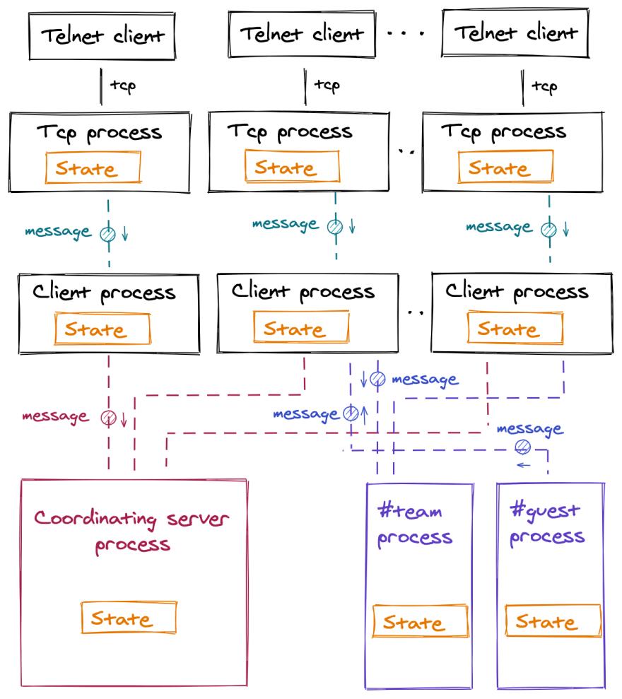 Processes visualisation