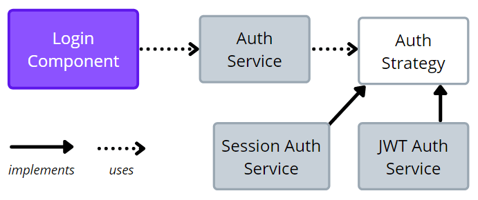 Auth Strategy