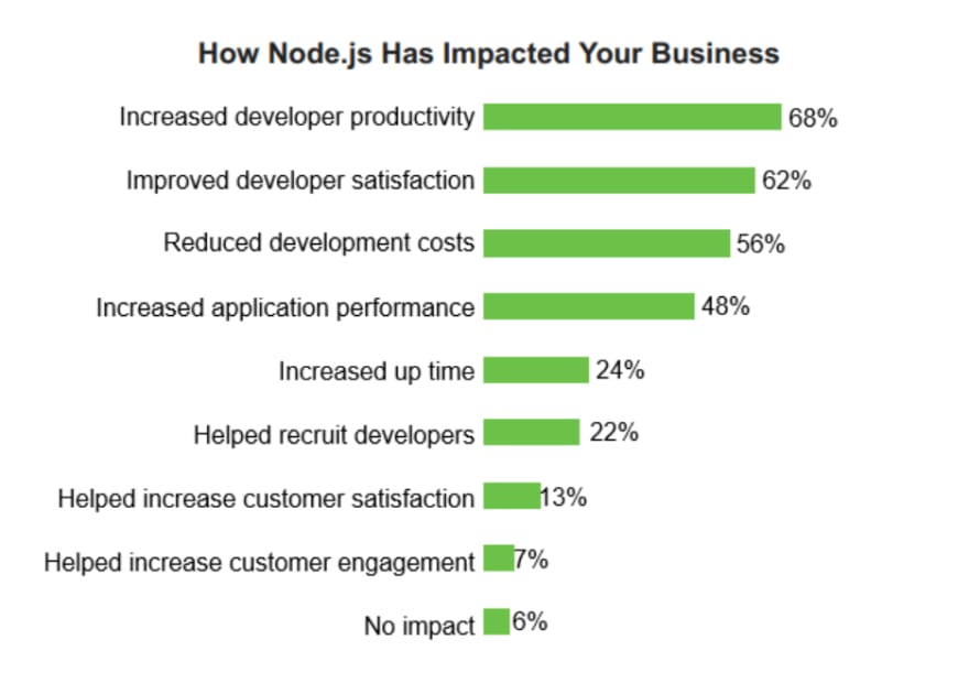 nodejs impact on career