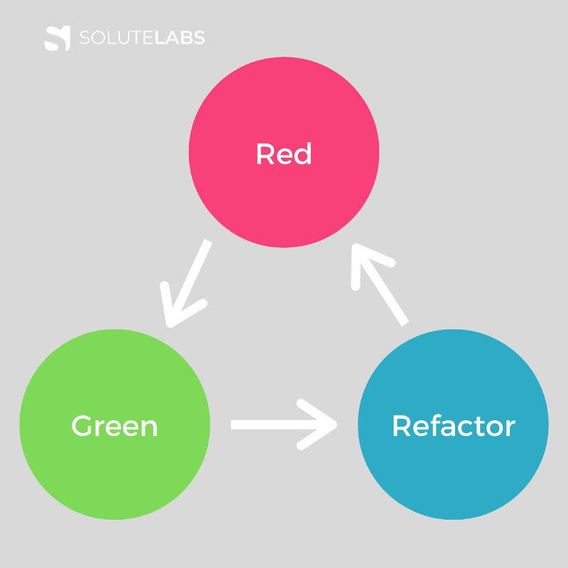 Red, Green, Refactor-Must have skills for RoR developers