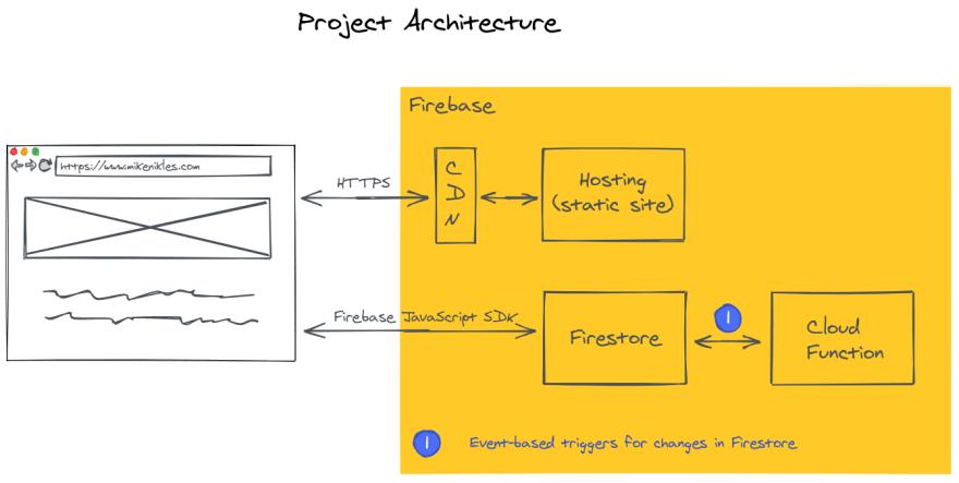 Hosting architecture based on Firebase