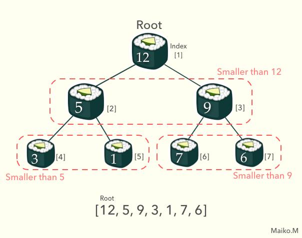 max binary heap