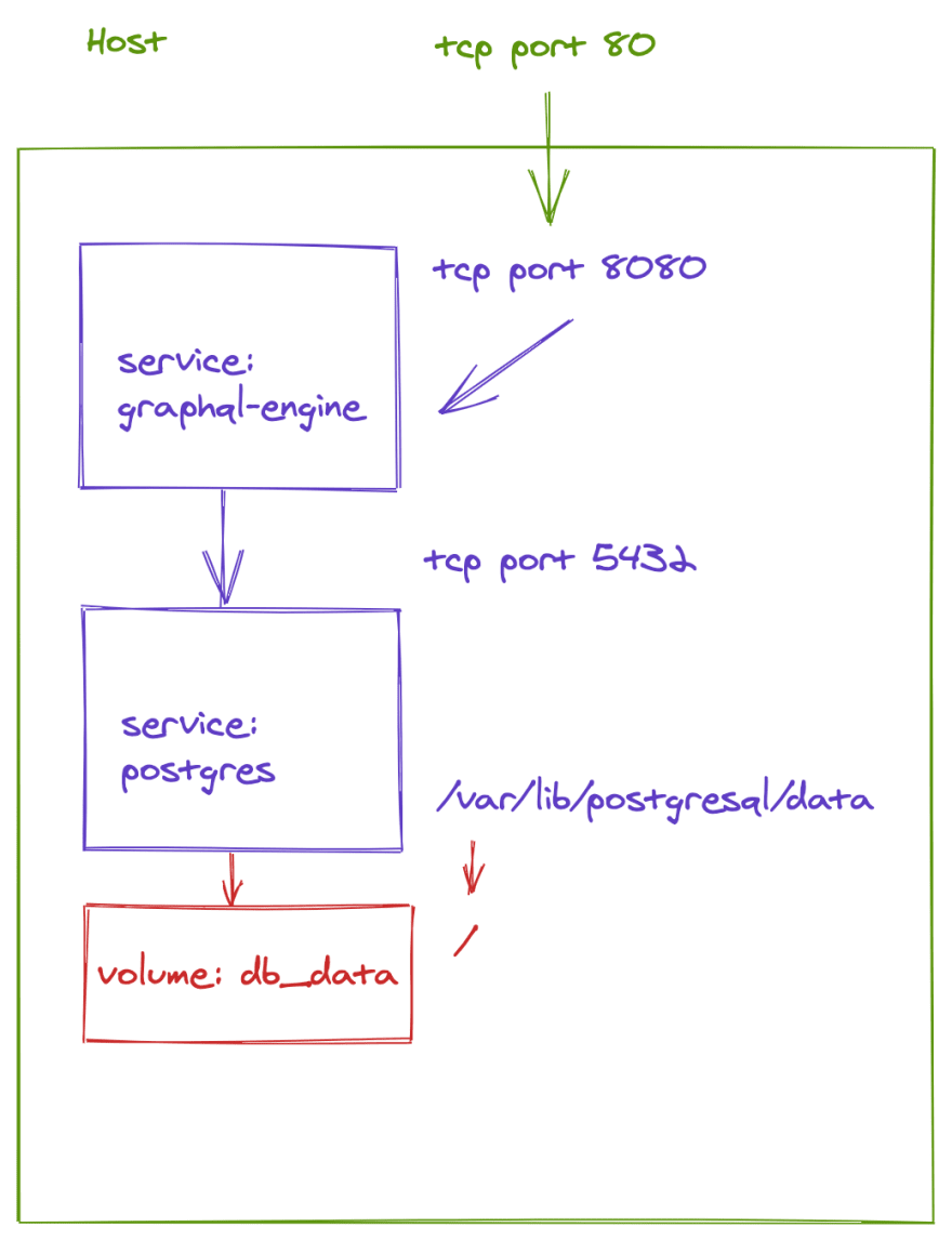 illustrations/docker-compose-hasura.png