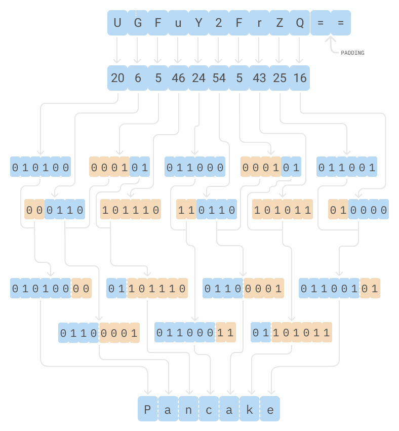Base64 decode schematic