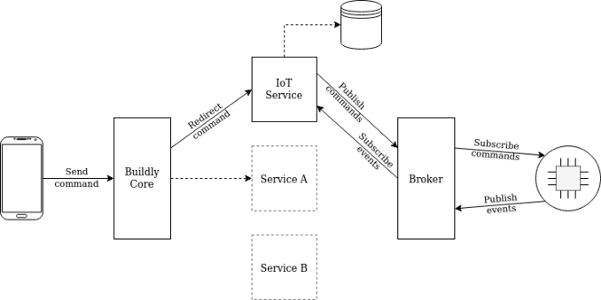 iot_diagram