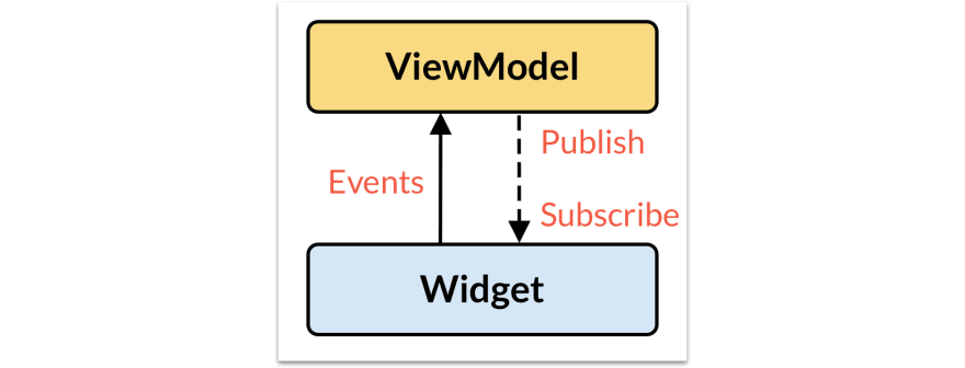 Publish-subscribe pattern