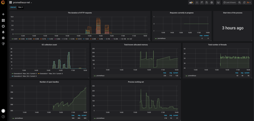 Grafana dashboard from prometheus-net