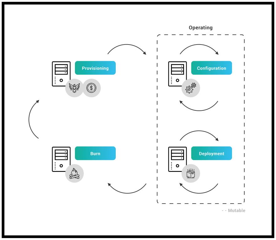 Server Lifecycle