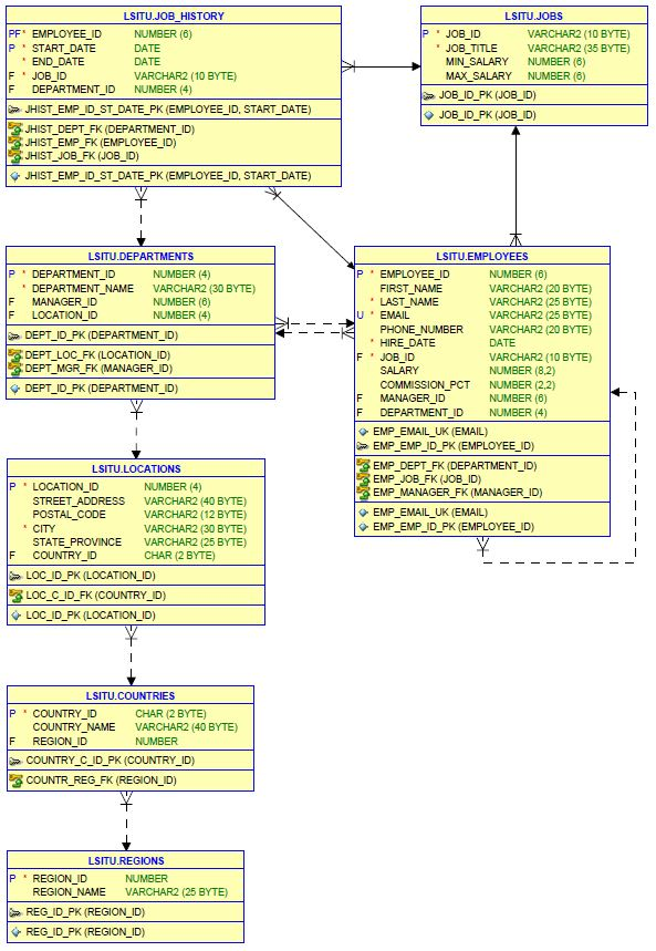 Example of complex SQL query to get as much data as possible from