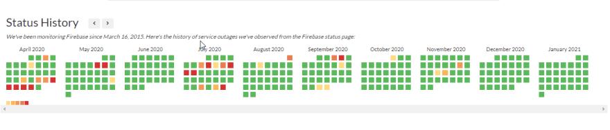 Firebase status history from Apr 2020 to Jan 2021 per statusgator.com