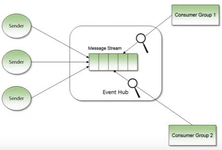 Event Hub example