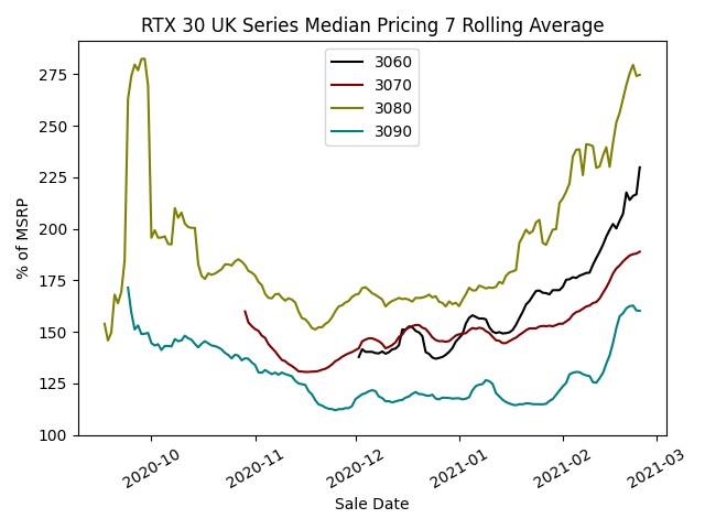 RTX 30 Series Median Pricing - 7 Day Rolling Average
