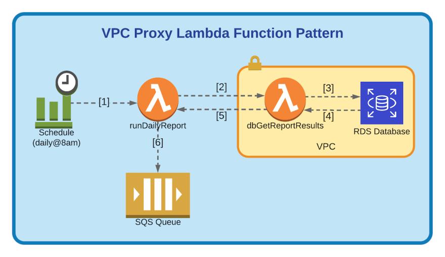 VPC Proxy Lambda Function Pattern