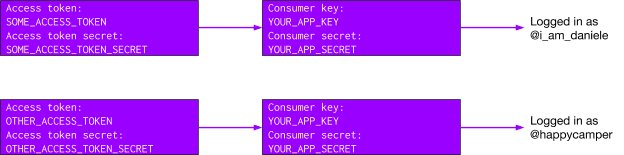 This images shows that different users authenticate using different access tokens, while the consumer key and secret are always the same, because they belong to the authenticating app.