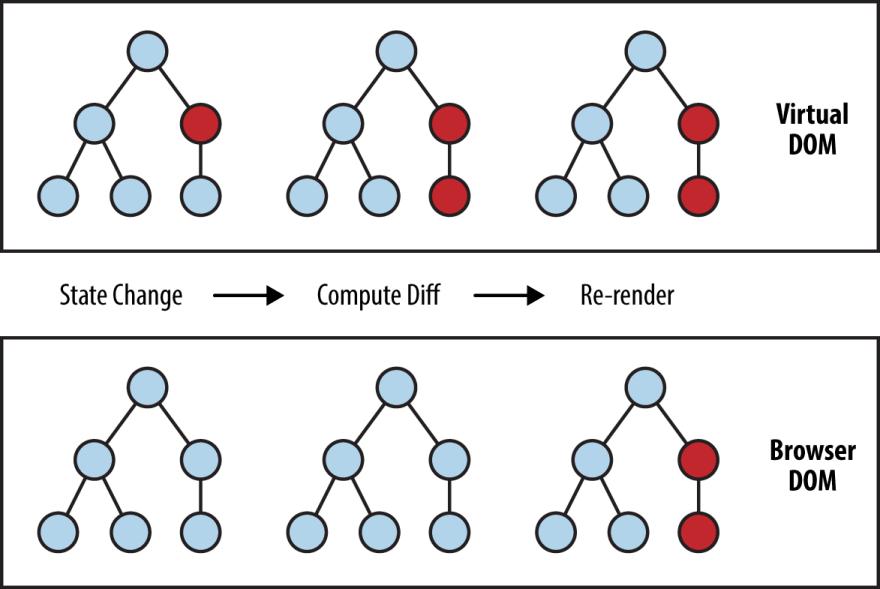 Virtual DOM Diff