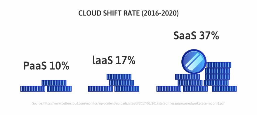 Cloud-shift-Rate
