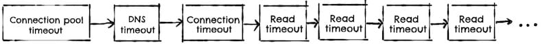 All Apache HTTP client timeouts