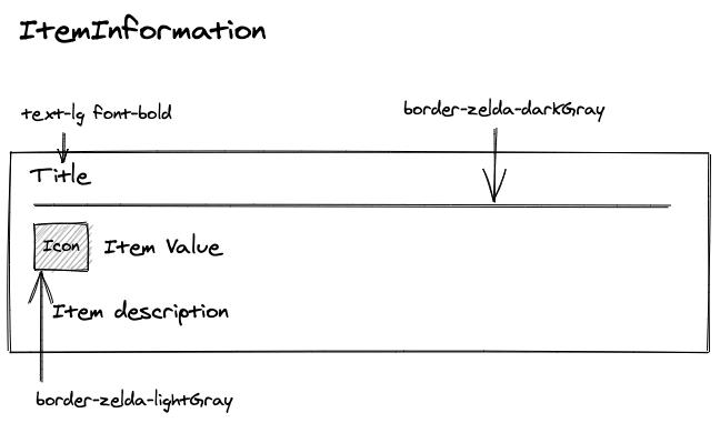 Item information
