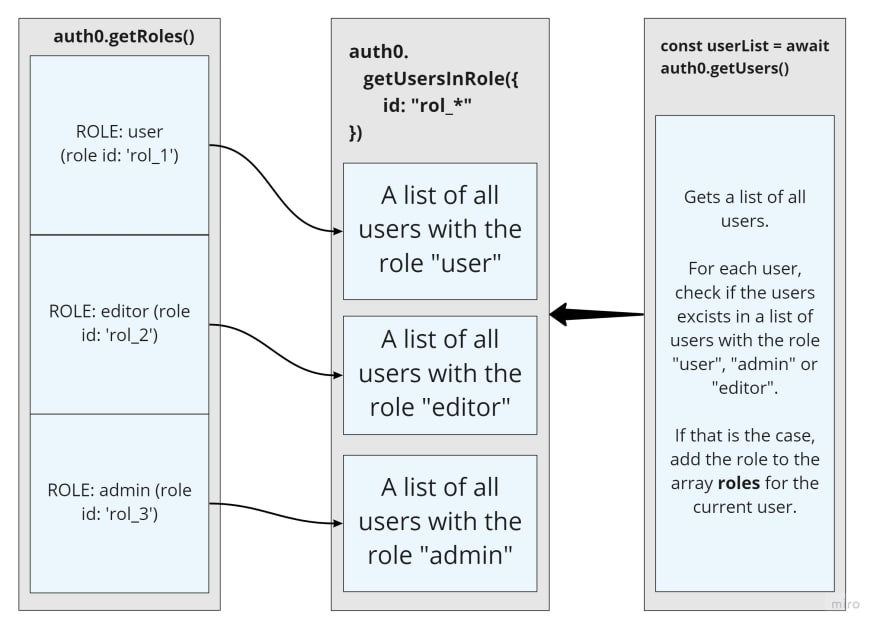Diagram showing how user roles are added to a roles array for each user.