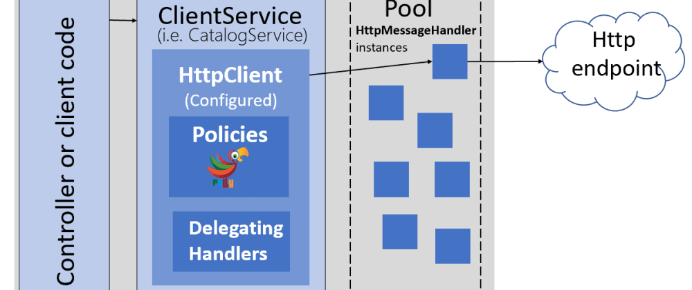 Cover image for .NET Core: Use HttpClientFactory and Polly to build rock solid services