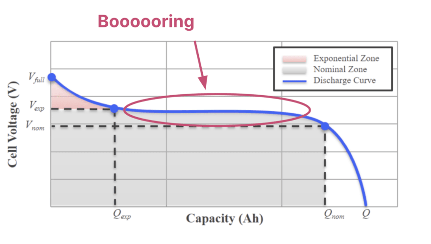 """The same battery discharge curve again, except now the """"boring"""" part of the curve is highlighted, which is the middle section where the voltage hardly changes."""