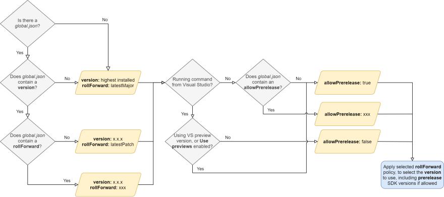 Flowchart for SDK version number selection