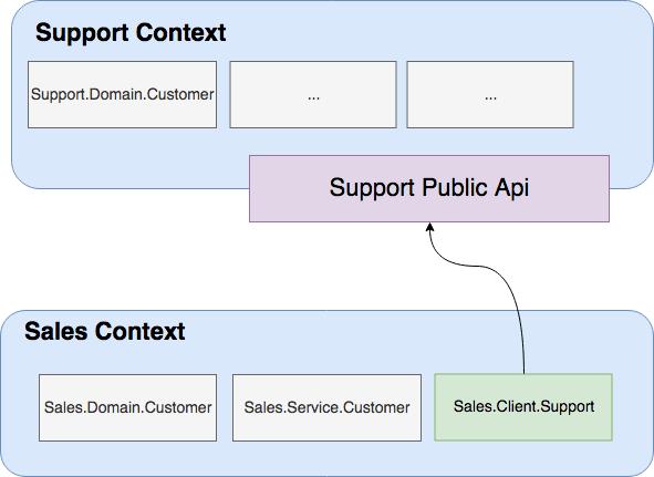 Contexts API