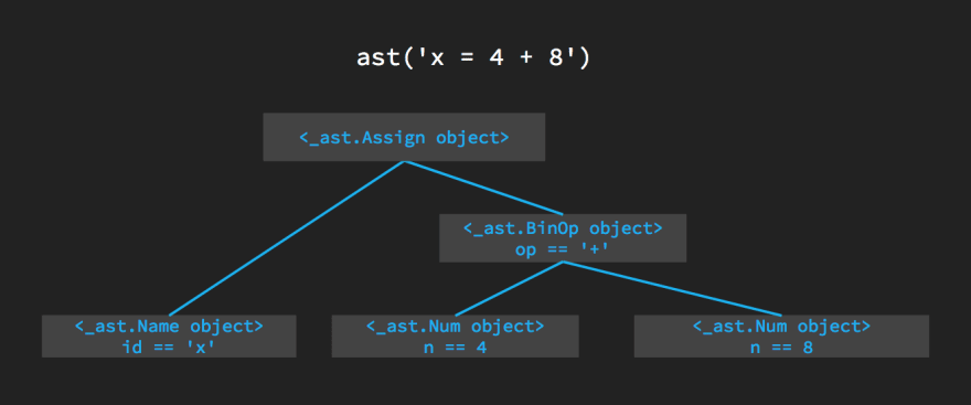 How ast expresses x = 4 + 8