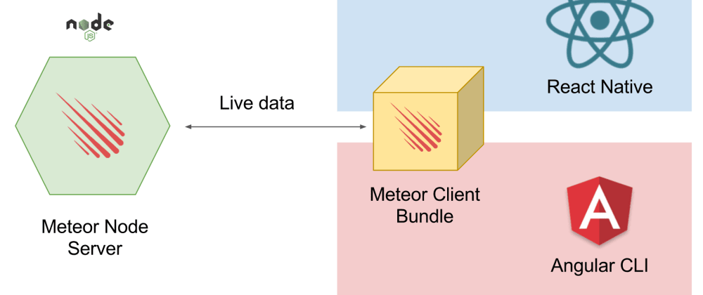 Cover image for What's new on Meteor Client Bundler — Better React Native support, handling Meteor imports etc…