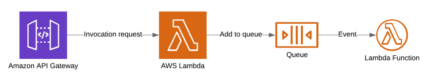 Lambda async invocation