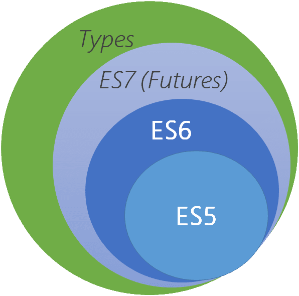 Venn diagram showing how JS overlaps in TS