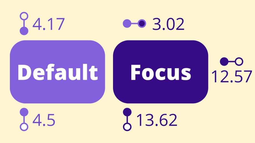 """An infographic showing a """"default"""" button that is a midrange shade of purple with white letters next to it's """"focus"""" state which is a darker purple. Icons and labels show that the contrast of the default purple to the page background (a light yellow) is 4.17, and contrast of the default purple to the white button text is 4.5. For the focus button, there is a 3.02 contrast between the default purple background and the focus purple background, and 13.62 between focus purple and the white button text, and 12.57 between the focus purple and the page background light yellow."""