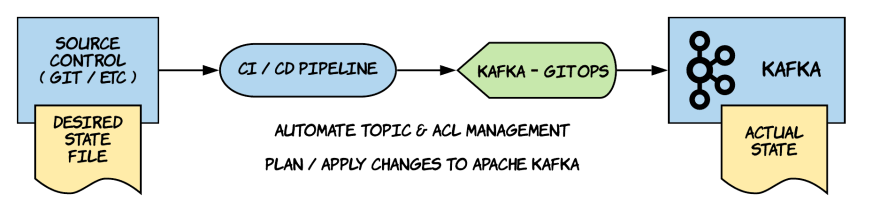 Automating Kafka Topic & ACL Management