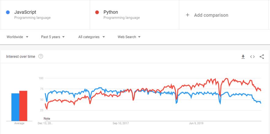 Striking Programming Languages 2021