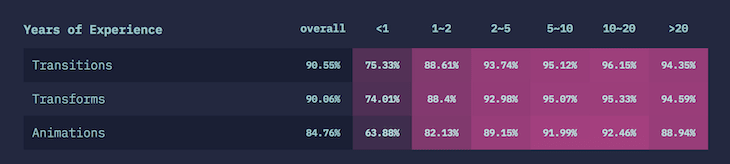 """Top CSS Animations and Transforms According to the """"State of CSS"""" Survey"""