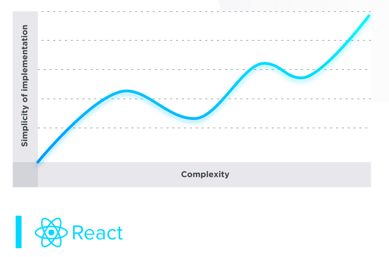 Graph representing how the simplicity of implementation increases with the complexity of your UI when using React
