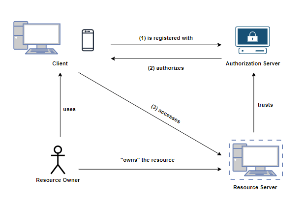 OAuth 2.0 Structure