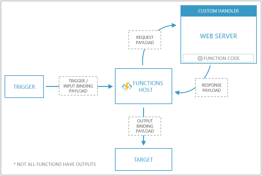 overview image from azure docs