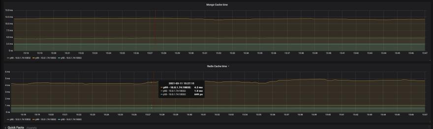 MongoDB and Redis read time