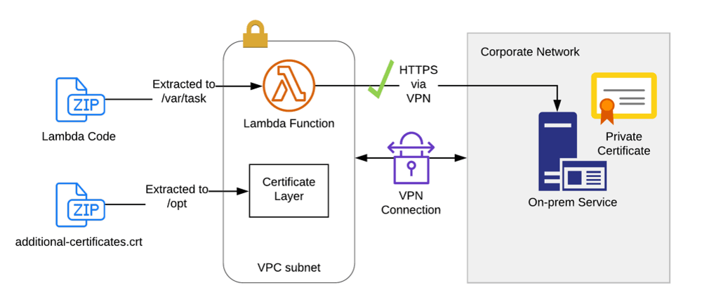Cover image for AWS Lambda Layer for Private Certificates